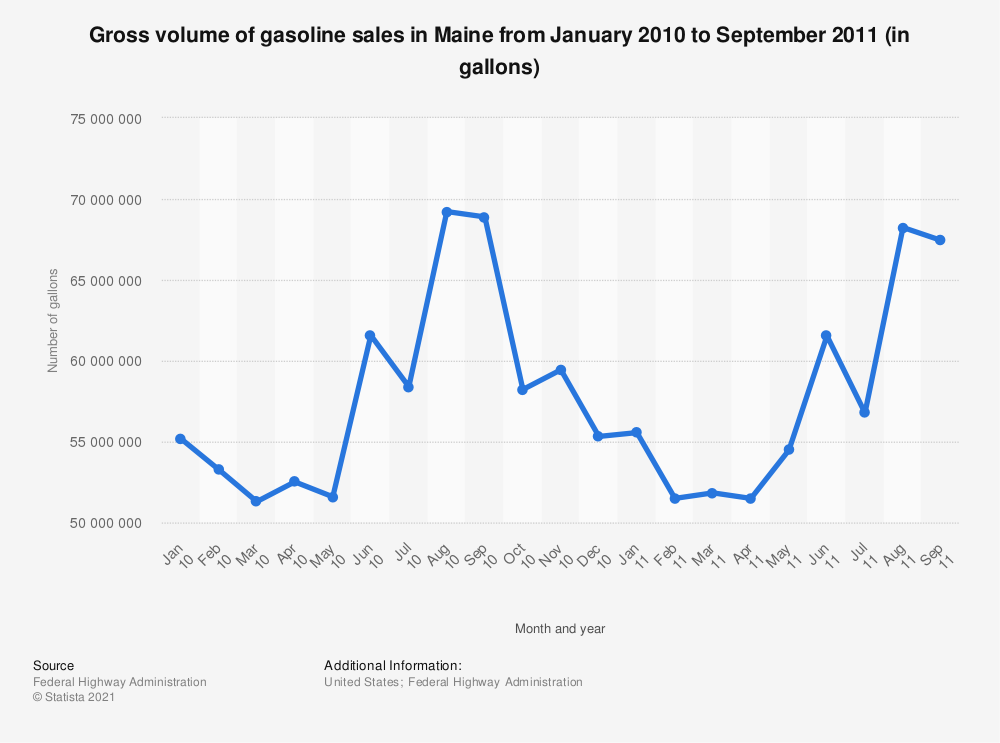 Statistic: Gross volume of gasoline sales in Maine from January 2010 to September 2011 (in gallons) | Statista