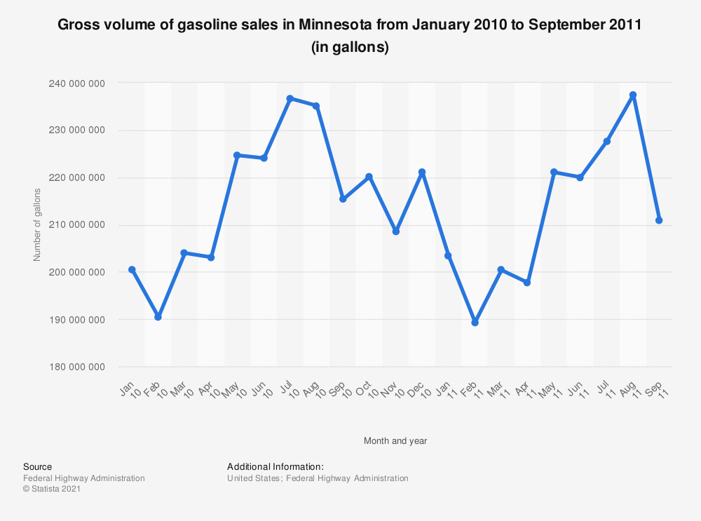 Statistic: Gross volume of gasoline sales in Minnesota from January 2010 to September 2011 (in gallons) | Statista