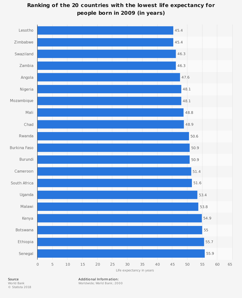 Statistic: Ranking of the 20 countries with the lowest life expectancy for people born in 2009 (in years)   Statista