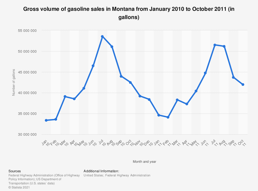 Statistic: Gross volume of gasoline sales in Montana from January 2010 to October 2011 (in gallons) | Statista