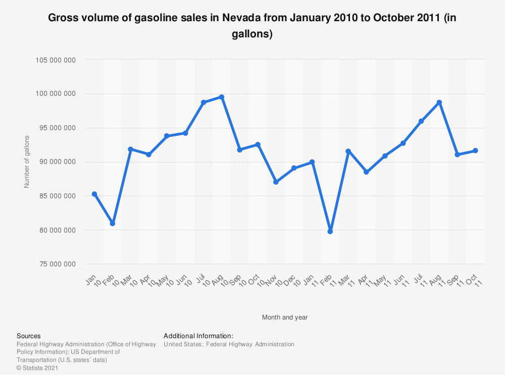 Statistic: Gross volume of gasoline sales in Nevada from January 2010 to October 2011 (in gallons) | Statista