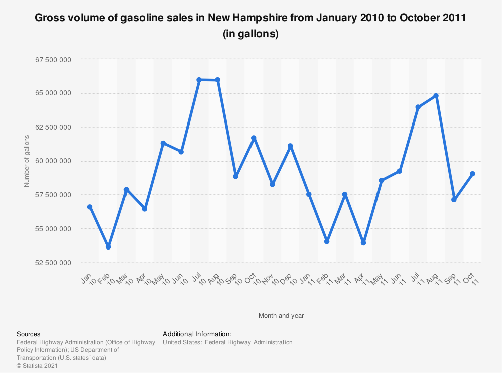 Statistic: Gross volume of gasoline sales in New Hampshire from January 2010 to October 2011 (in gallons) | Statista
