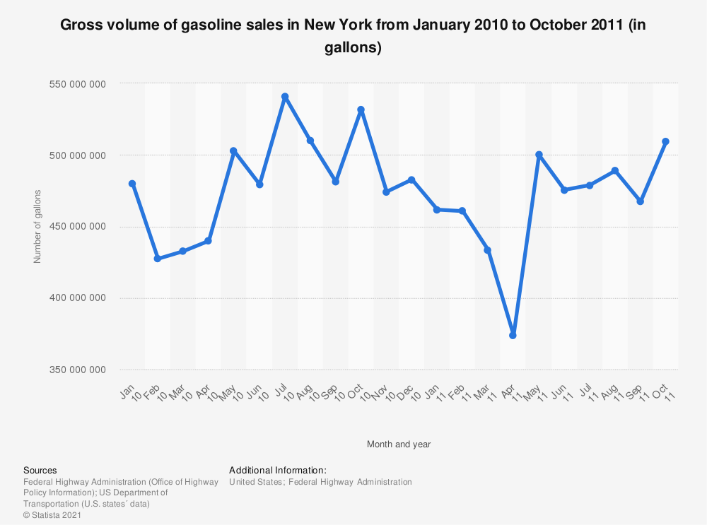 Statistic: Gross volume of gasoline sales in New York from January 2010 to October 2011 (in gallons)   Statista