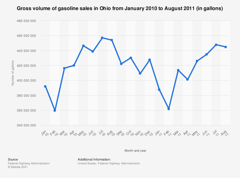 Statistic: Gross volume of gasoline sales in Ohio from January 2010 to August 2011 (in gallons) | Statista
