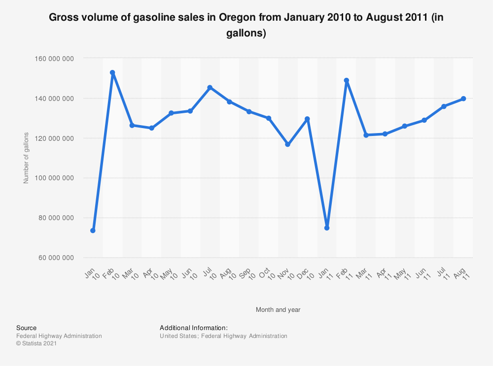 Statistic: Gross volume of gasoline sales in Oregon from January 2010 to August 2011 (in gallons) | Statista