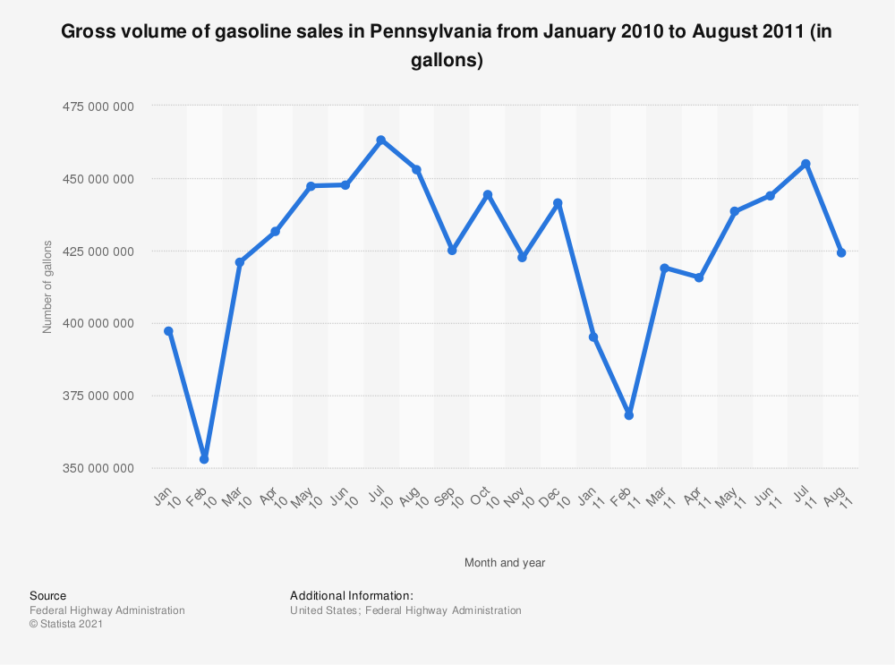 Statistic: Gross volume of gasoline sales in Pennsylvania from January 2010 to August 2011 (in gallons) | Statista