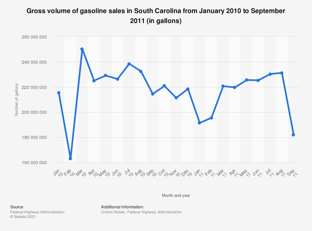 Statistic: Gross volume of gasoline sales in South Carolina from January 2010 to September 2011 (in gallons) | Statista