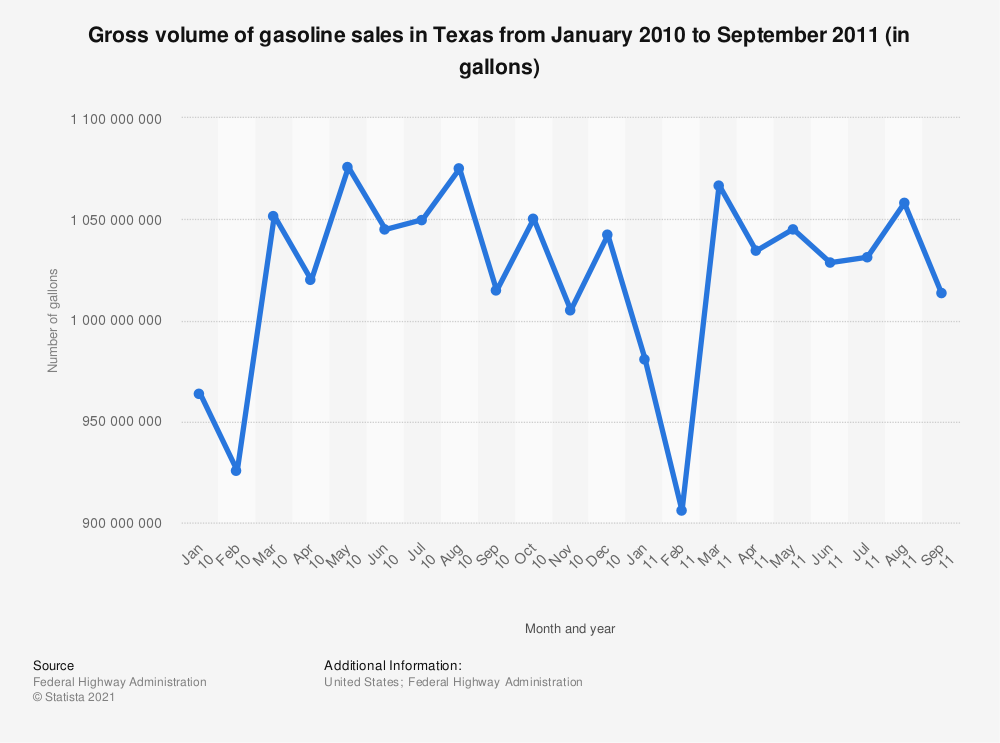 Statistic: Gross volume of gasoline sales in Texas from January 2010 to September 2011 (in gallons) | Statista