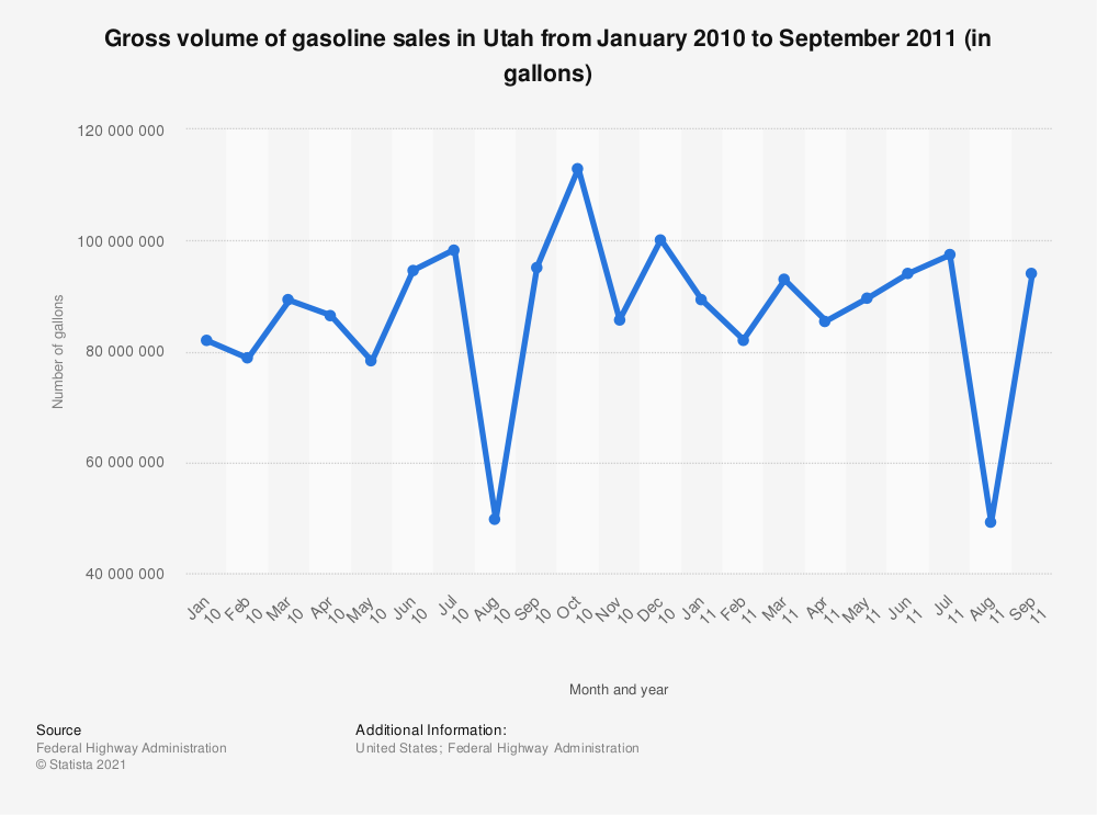 Statistic: Gross volume of gasoline sales in Utah from January 2010 to September 2011 (in gallons) | Statista