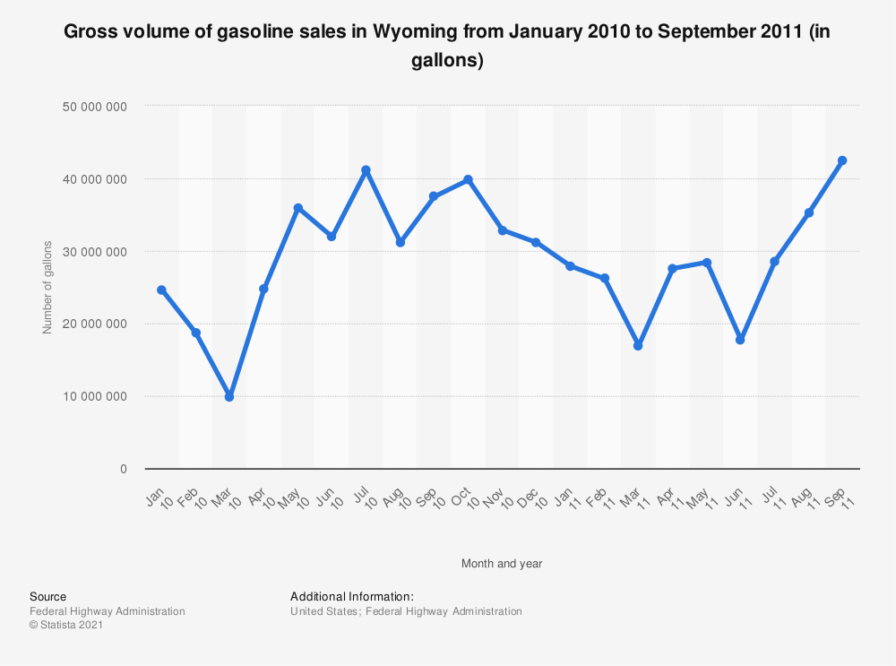 Statistic: Gross volume of gasoline sales in Wyoming from January 2010 to September 2011 (in gallons) | Statista