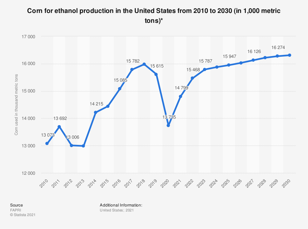 Statistic: Corn for ethanol production in the United States from 2010 to 2025 (in 1,000 metric tons)* | Statista