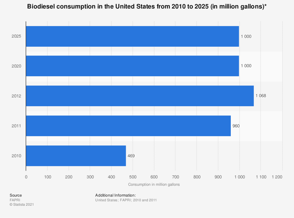 Statistic: Biodiesel consumption in the United States from 2010 to 2025 (in million gallons)* | Statista