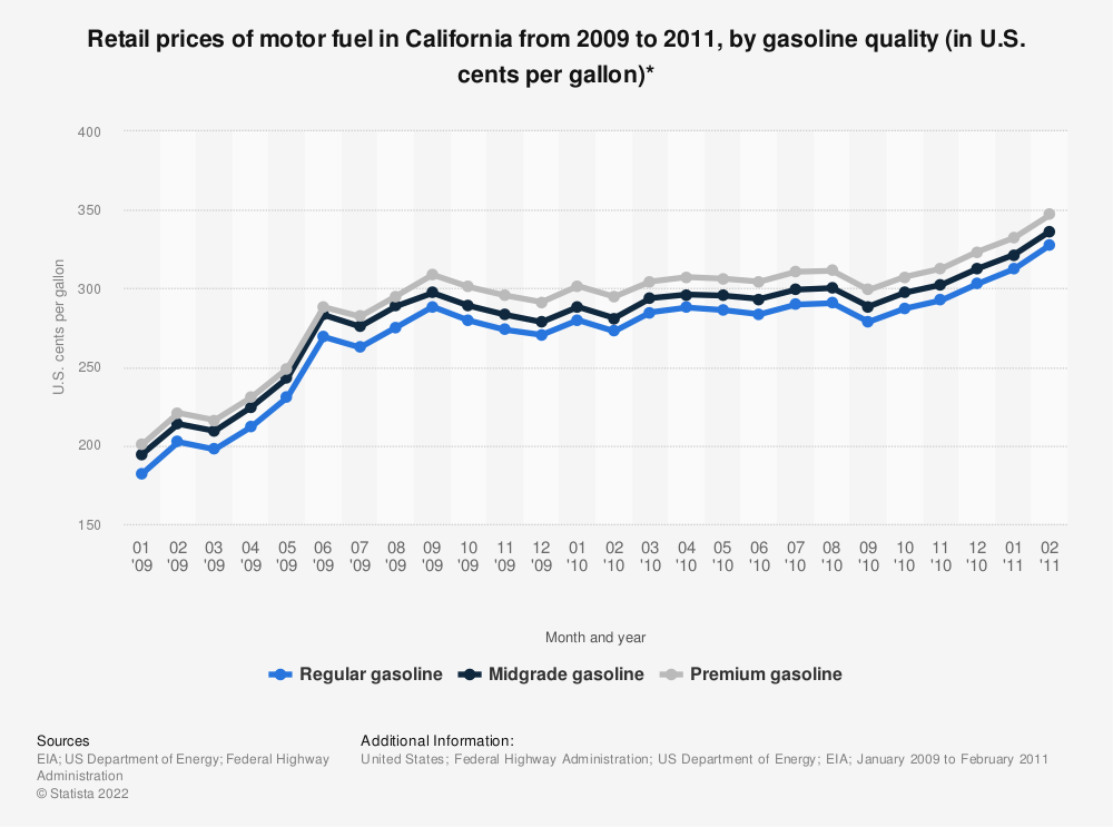 Statistic: Retail prices of motor fuel in California from 2009 to 2011, by gasoline quality (in U.S. cents per gallon)* | Statista
