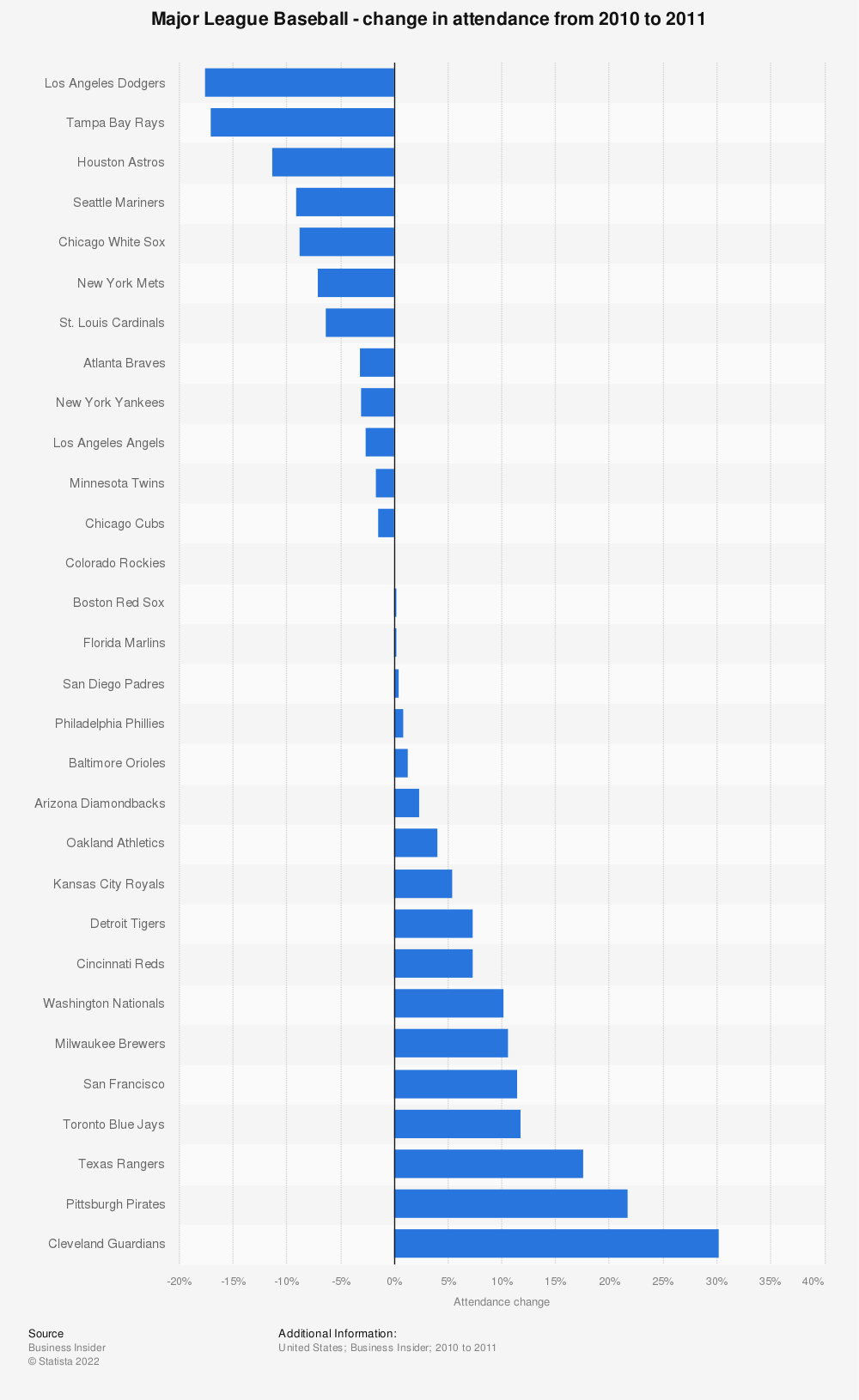 Statistic: Major League Baseball - change in attendance from 2010 to 2011 | Statista