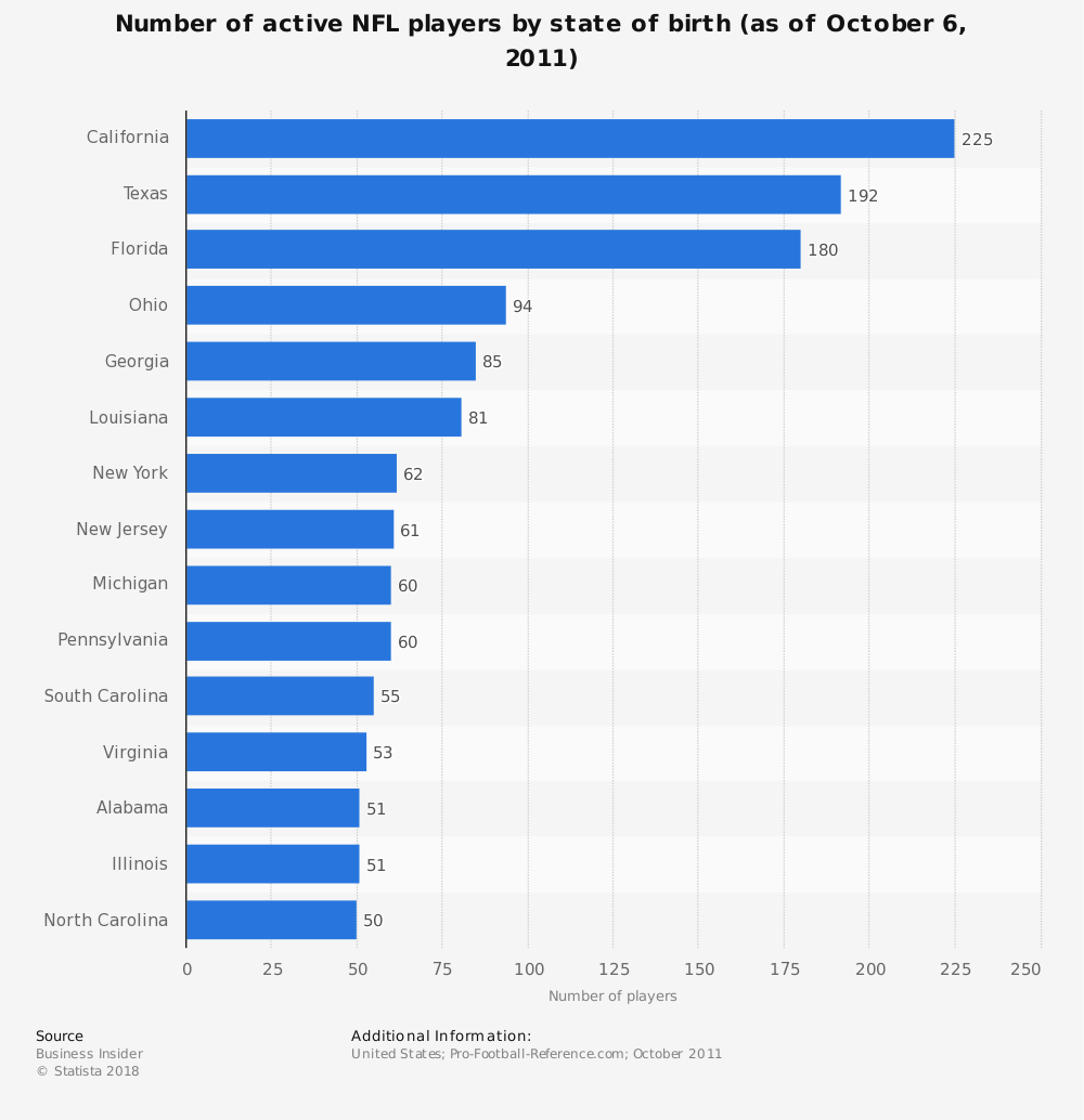 Statistic: Number of active NFL players by state of birth (as of October 6, 2011) | Statista