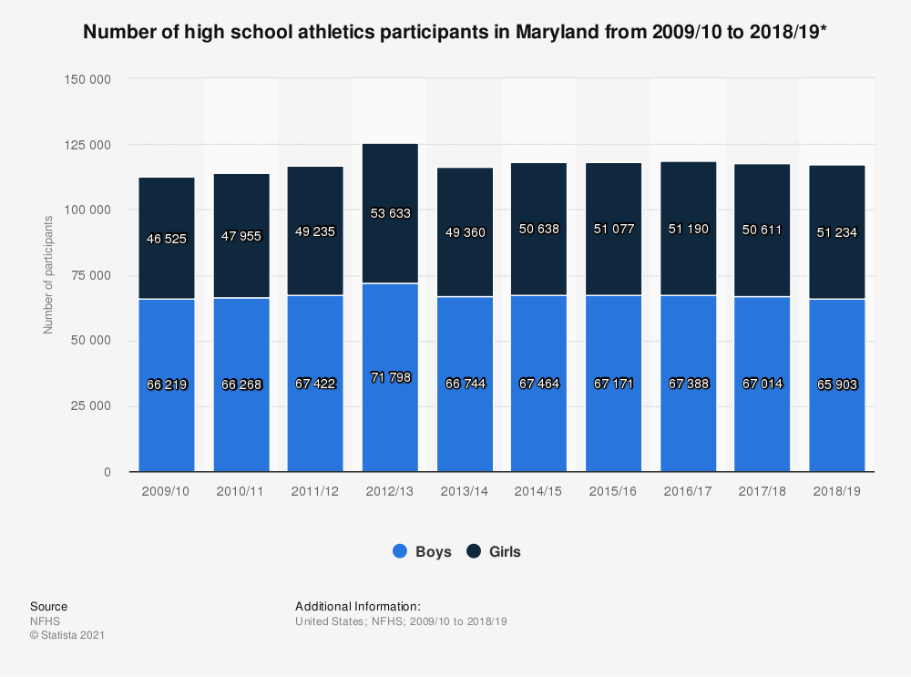 Statistic: Number of high school athletics participants in Maryland from 2009/10 to 2018/19* | Statista