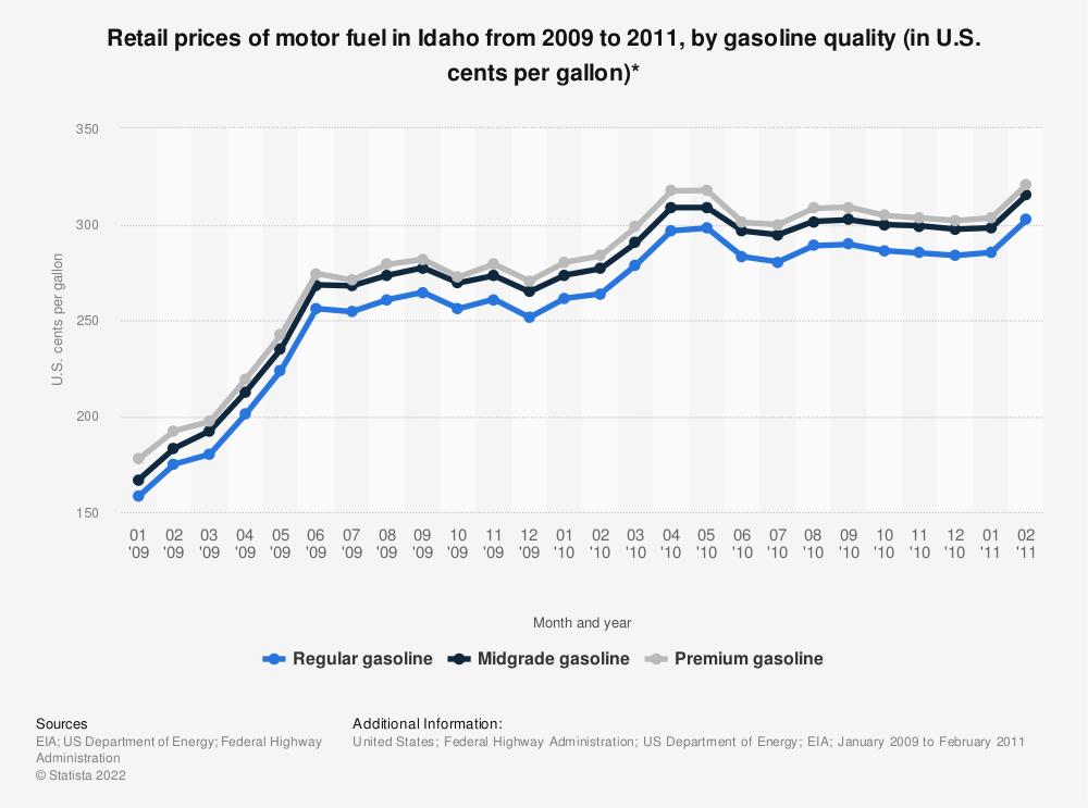 Statistic: Retail prices of motor fuel in Idaho from 2009 to 2011, by gasoline quality (in U.S. cents per gallon)* | Statista