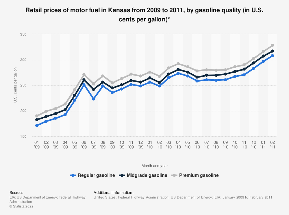 Statistic: Retail prices of motor fuel in Kansas from 2009 to 2011, by gasoline quality (in U.S. cents per gallon)* | Statista