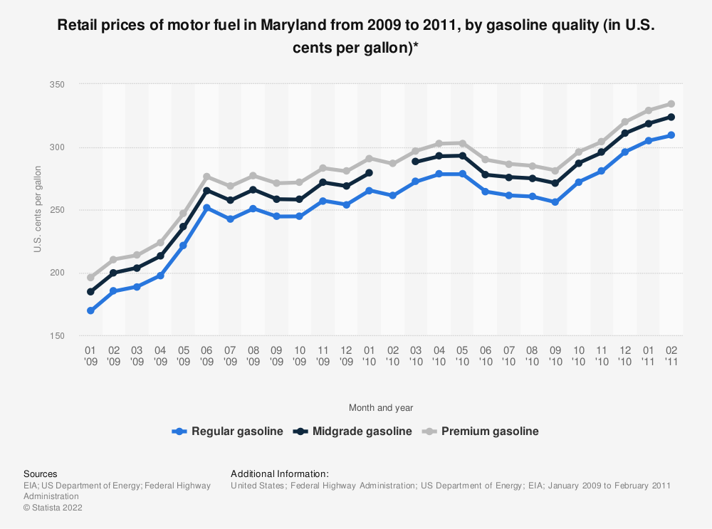 Statistic: Retail prices of motor fuel in Maryland from 2009 to 2011, by gasoline quality (in U.S. cents per gallon)* | Statista