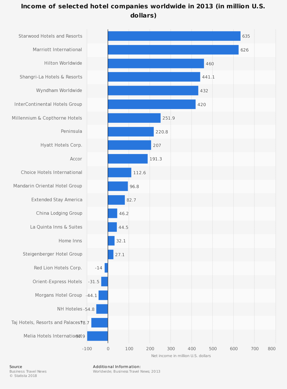Statistic: Income of selected hotel companies worldwide in 2013 (in million U.S. dollars) | Statista