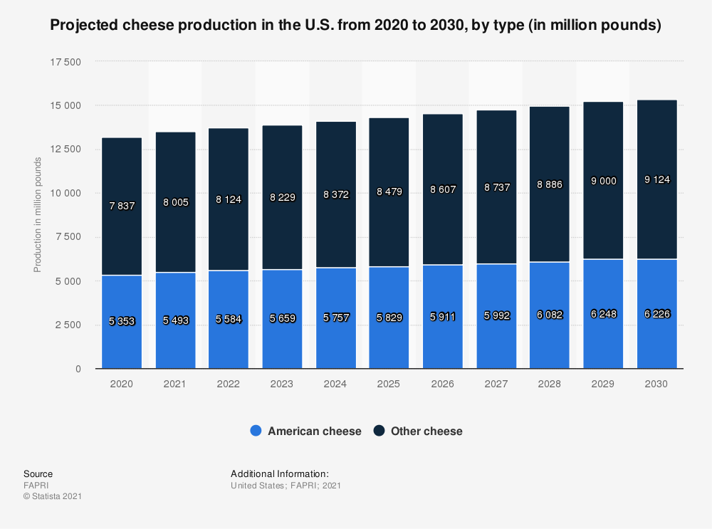 Statistic: Projected cheese production in the U.S. from 2020 to 2030, by type (in million pounds) | Statista