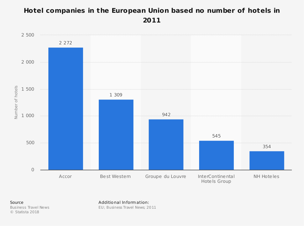 Statistic: Hotel companies in the European Union based no number of hotels in 2011 | Statista