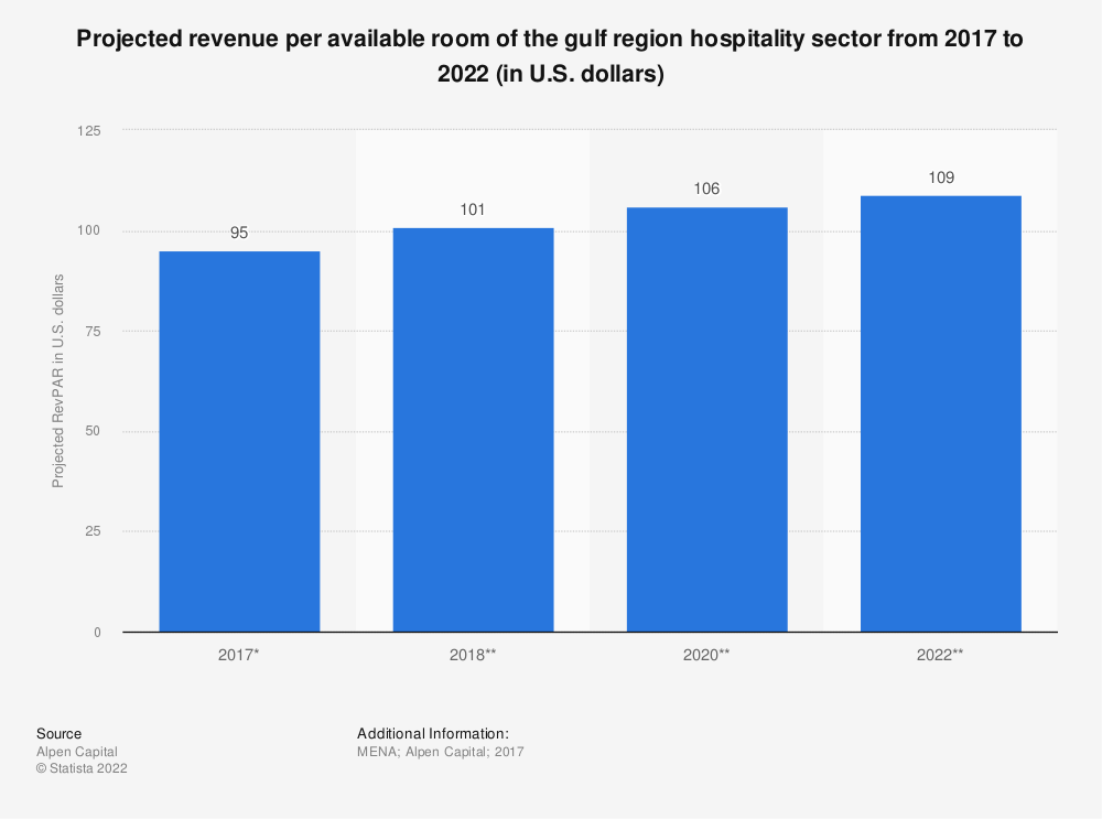 Statistic: Projected revenue per available room of the gulf region hospitality sector from 2017 to 2022 (in U.S. dollars) | Statista