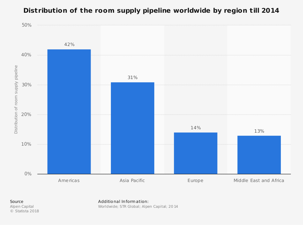 Statistic: Distribution of the room supply pipeline worldwide by region till 2014 | Statista