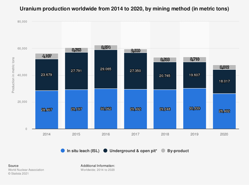 Statistic: Uranium production worldwide from 2011 to 2018, by mining method (in metric tons) | Statista