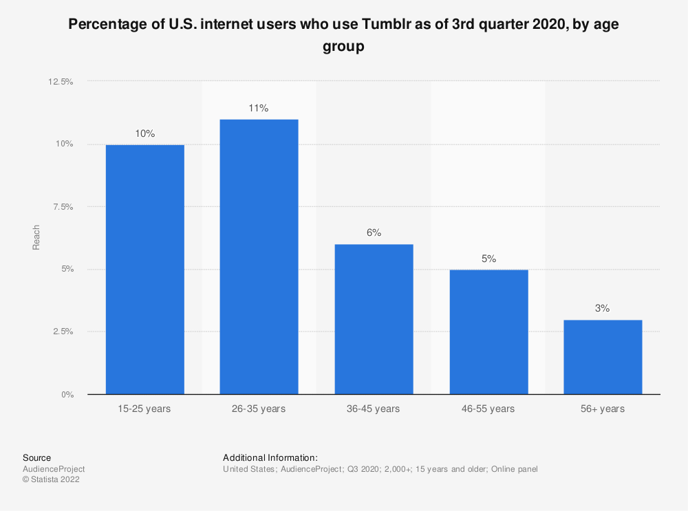 Statistic: Percentage of U.S. internet users who use Tumblr as of 3rd quarter 2020, by age group | Statista