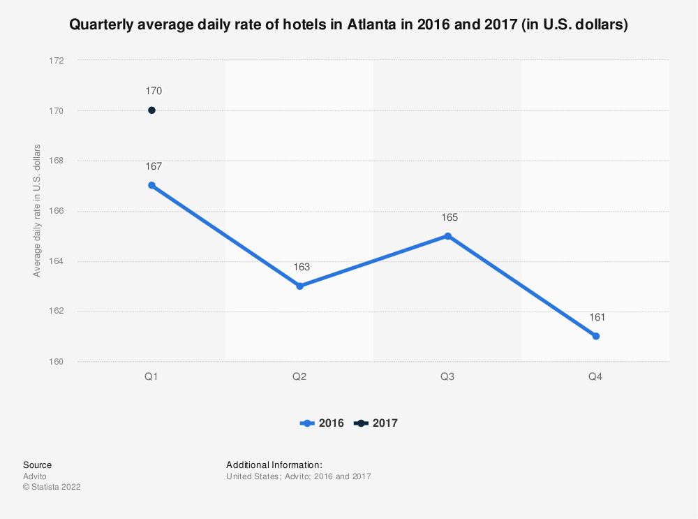 Statistic: Quarterly average daily rate of hotels in Atlanta in 2016 and 2017 (in U.S. dollars) | Statista