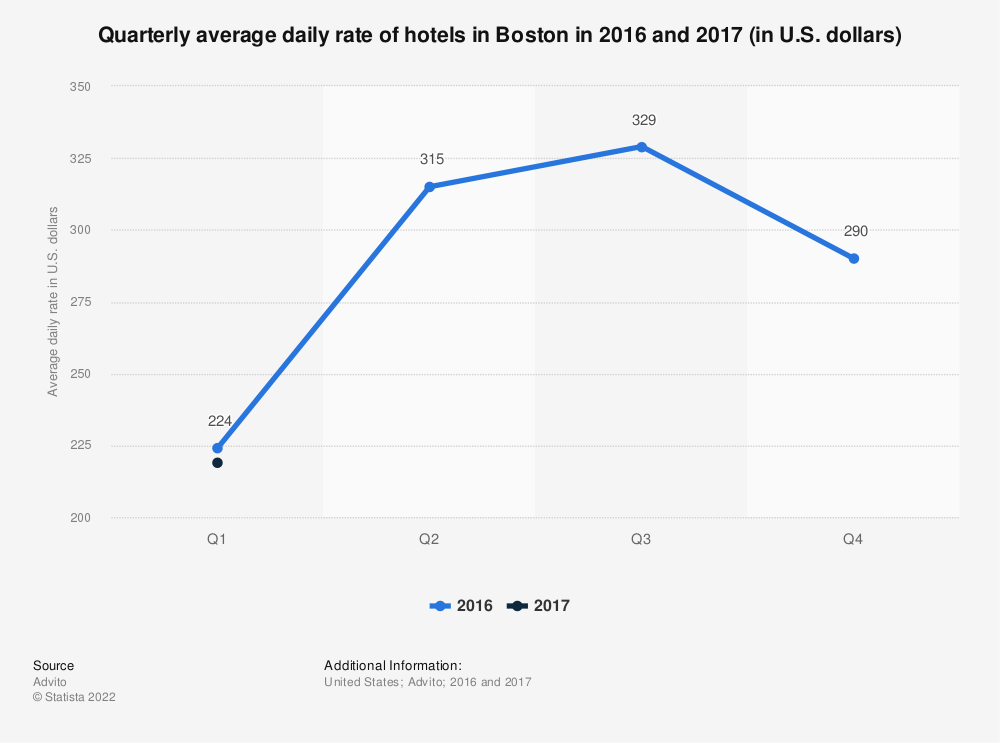 Statistic: Quarterly average daily rate of hotels in Boston in 2016 and 2017 (in U.S. dollars) | Statista