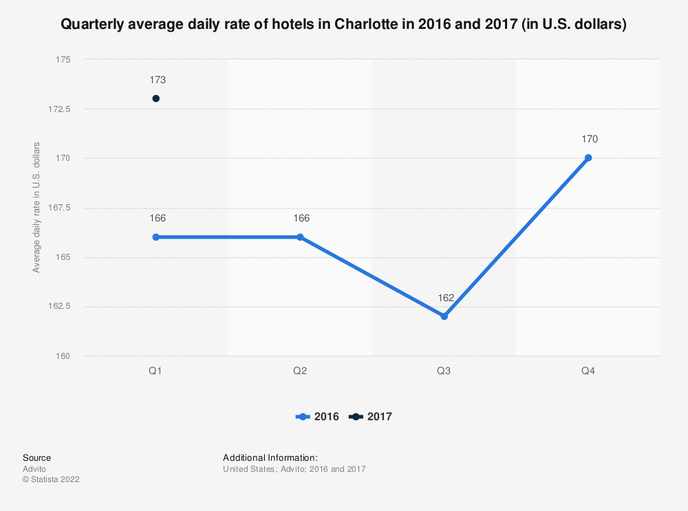 Statistic: Quarterly average daily rate of hotels in Charlotte in 2016 and 2017 (in U.S. dollars) | Statista