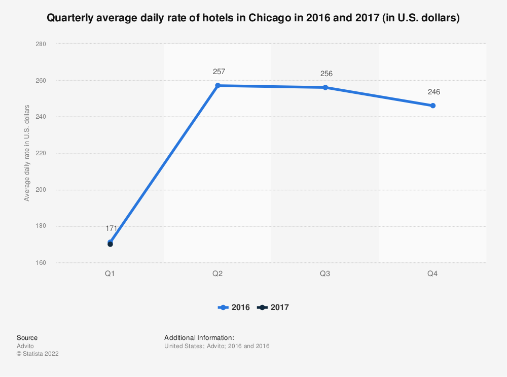 Statistic: Quarterly average daily rate of hotels in Chicago in 2016 and 2017 (in U.S. dollars) | Statista