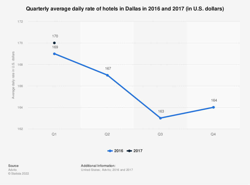 Statistic: Quarterly average daily rate of hotels in Dallas in 2016 and 2017 (in U.S. dollars) | Statista