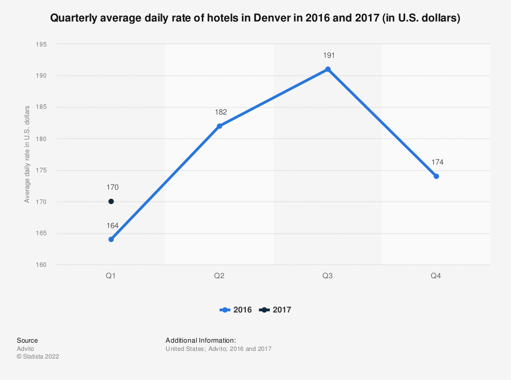 Quarterly Average Daily Rate Of Hotels In Denver 2016 2017 Statistic