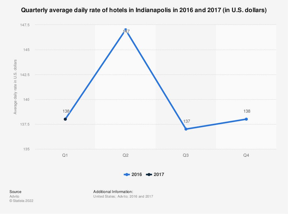 Statistic: Quarterly average daily rate of hotels in Indianapolis in 2016 and 2017 (in U.S. dollars) | Statista