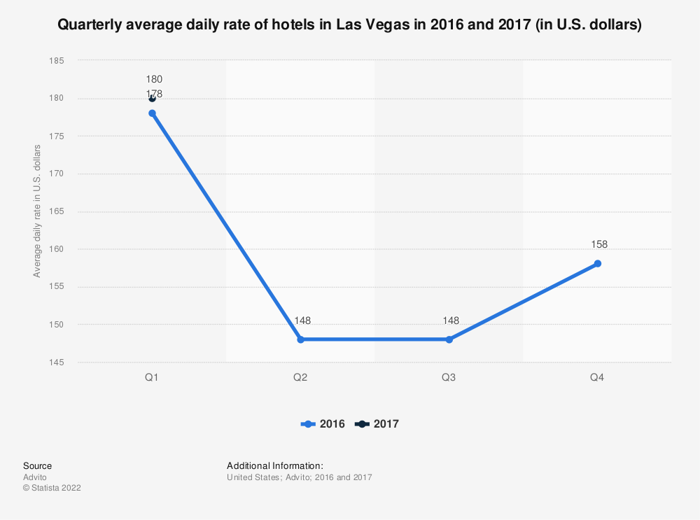 Statistic: Quarterly average daily rate of hotels in Las Vegas in 2016 and 2017 (in U.S. dollars) | Statista
