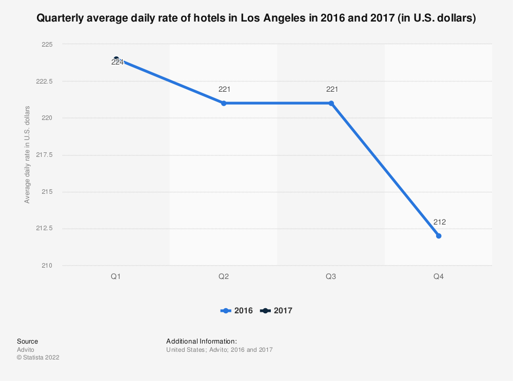 Statistic: Quarterly average daily rate of hotels in Los Angeles in 2016 and 2017 (in U.S. dollars) | Statista