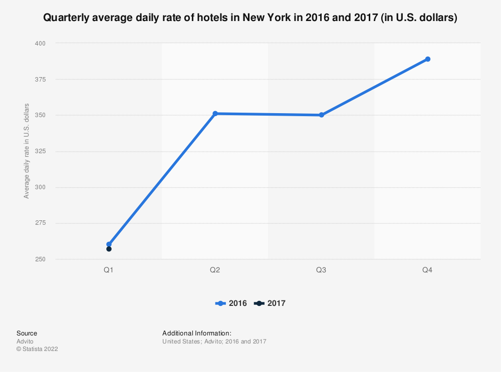 Statistic: Quarterly average daily rate of hotels in New York in 2016 and 2017 (in U.S. dollars) | Statista