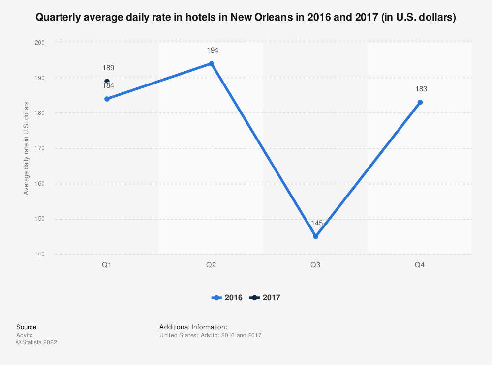 Statistic: Quarterly average daily rate in hotels in New Orleans in 2016 and 2017 (in U.S. dollars) | Statista
