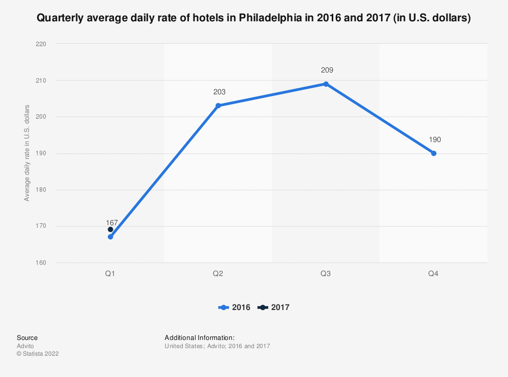 Statistic: Quarterly average daily rate of hotels in Philadelphia in 2016 and 2017 (in U.S. dollars)   Statista