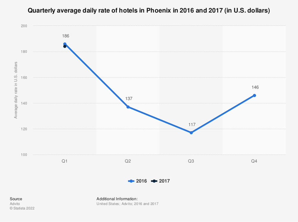 Statistic: Quarterly average daily rate of hotels in Phoenix in 2016 and 2017 (in U.S. dollars)   Statista