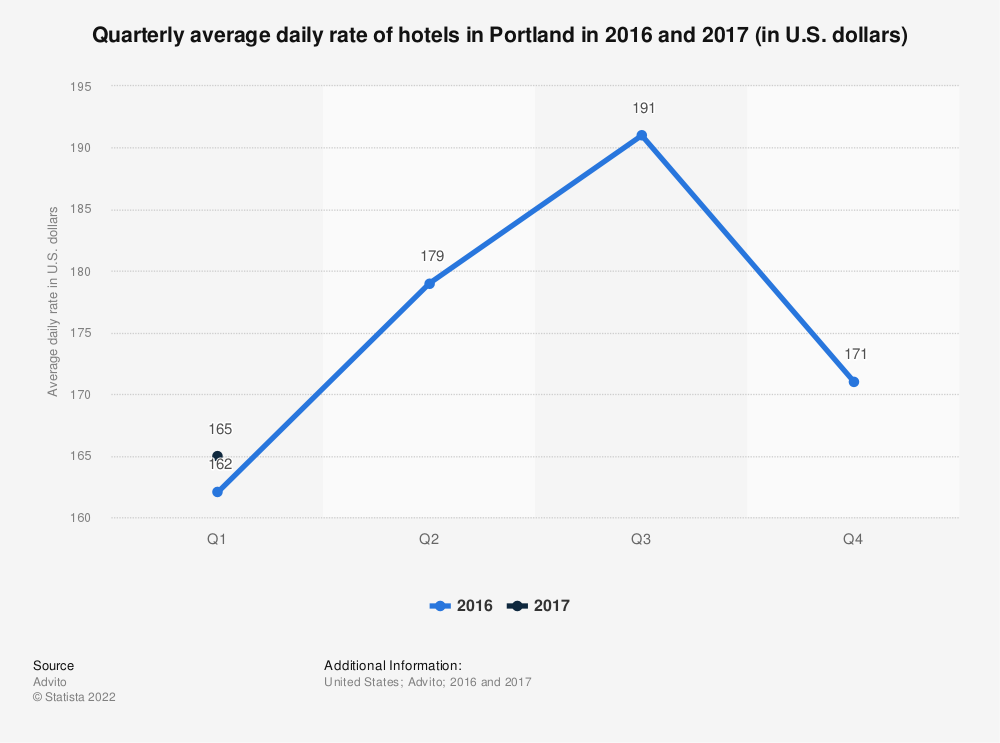 Statistic: Quarterly average daily rate of hotels in Portland in 2016 and 2017 (in U.S. dollars) | Statista