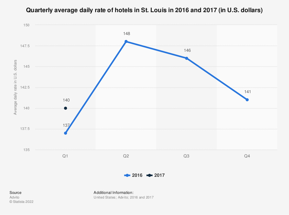 Statistic: Quarterly average daily rate of hotels in St. Louis in 2016 and 2017 (in U.S. dollars) | Statista