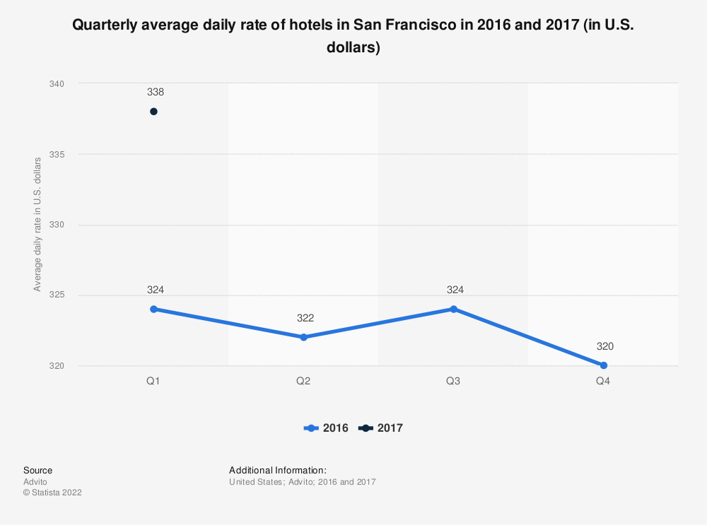 Statistic: Quarterly average daily rate of hotels in San Francisco in 2016 and 2017 (in U.S. dollars) | Statista