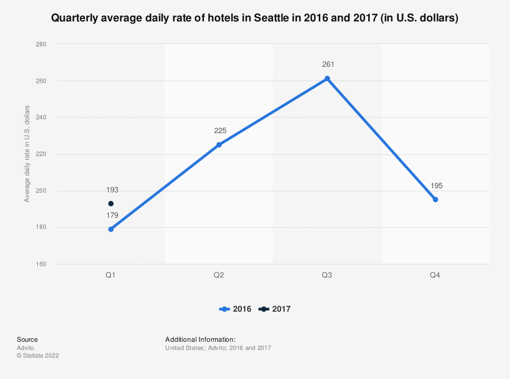 Statistic: Quarterly average daily rate of hotels in Seattle in 2016 and 2017 (in U.S. dollars) | Statista