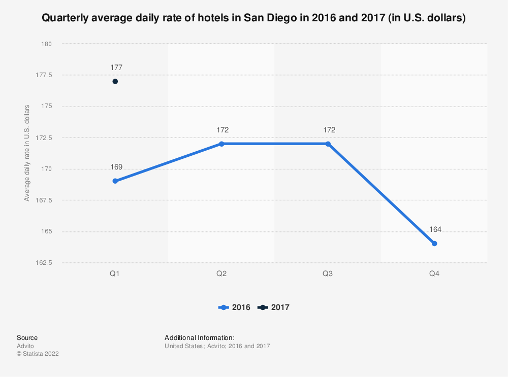 Statistic: Quarterly average daily rate of hotels in San Diego in 2016 and 2017 (in U.S. dollars) | Statista