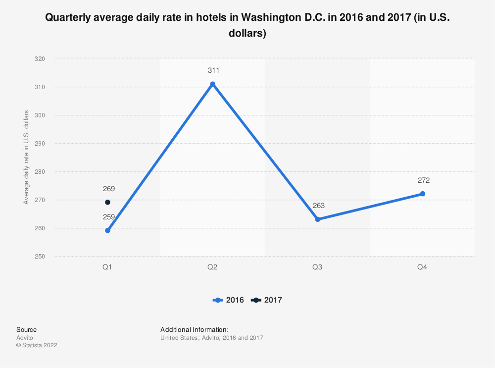 Statistic: Quarterly average daily rate in hotels in Washington D.C. in 2016 and 2017 (in U.S. dollars)   Statista
