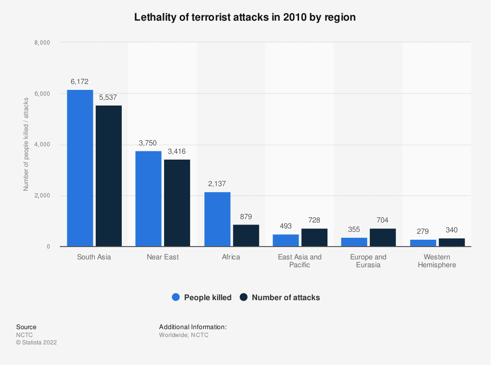 Statistic: Lethality of terrorist attacks in 2010 by region | Statista